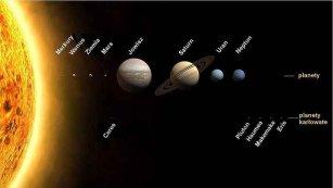 Słońce, planety i planety karłowate Układu Słonecznego